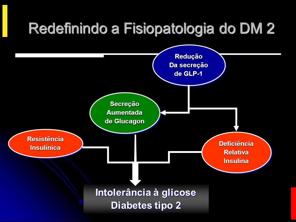 Redefinindo a Fisiopatologia do DM 2