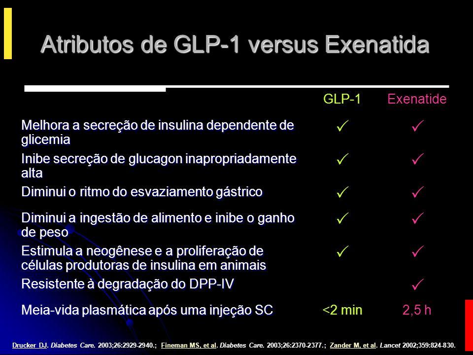 Atributos de GLP-1 versus Exenatida