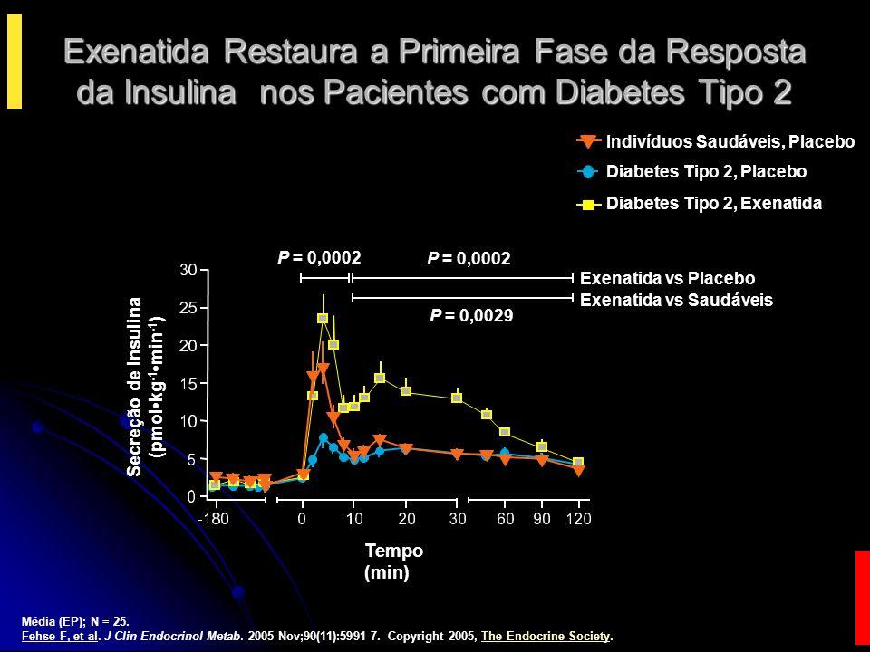 Exenatida Restaura a Primeira Fase da Resposta da Insulina nos Pacientes com Diabetes Tipo 2