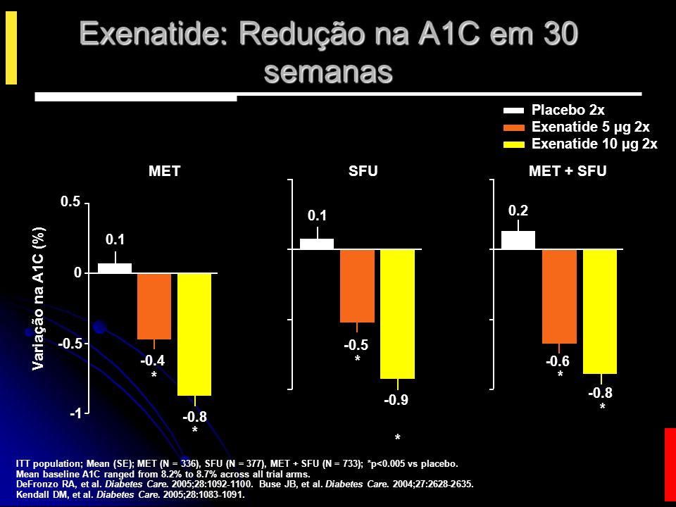 Exenatide: Redução na A1C em 30 semanas