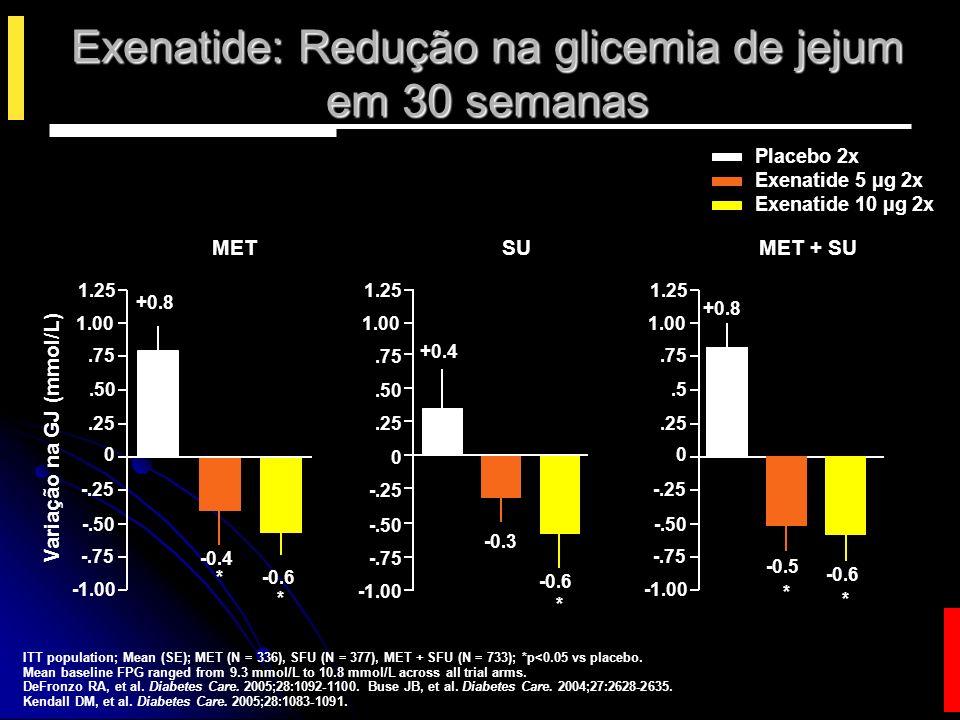 Exenatide: Redução na glicemia de jejum em 30 semanas