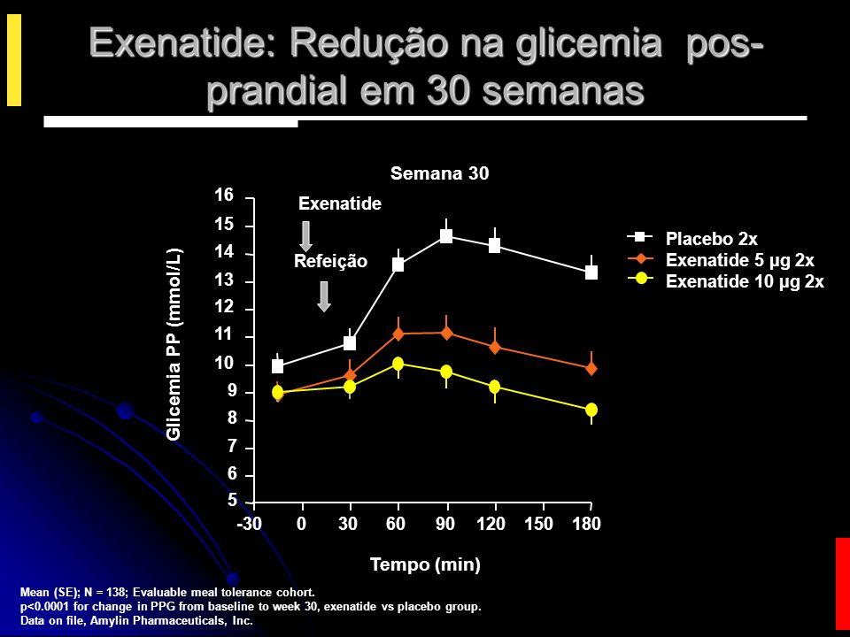 Exenatide: Redução na glicemia pos-prandial em 30 semanas