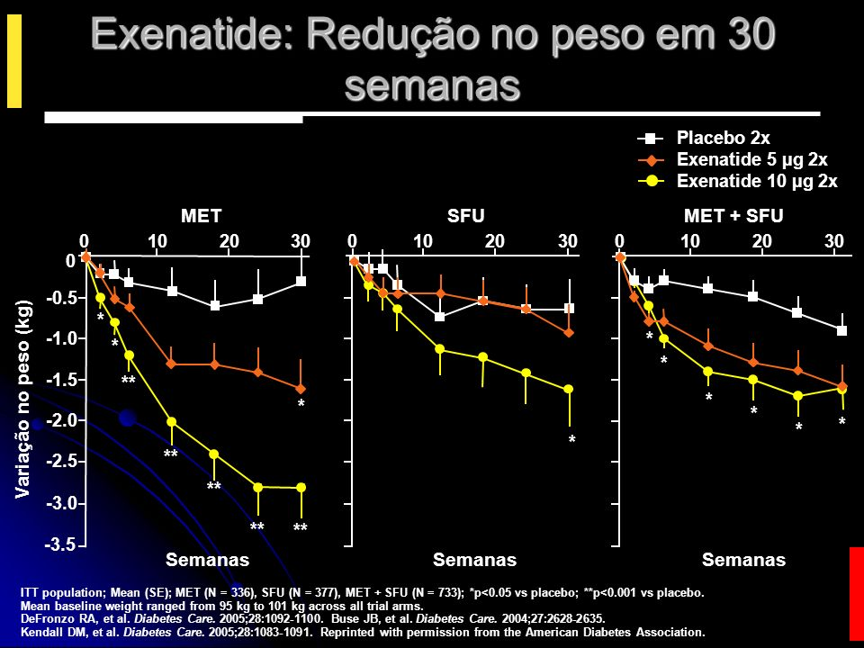 Exenatide: Redução no peso em 30 semanas