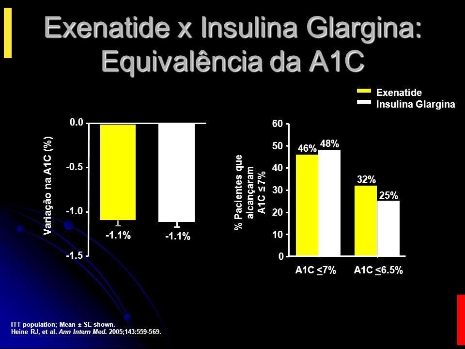 Exenatide x Insulina Glargina: Equivalência da A1C