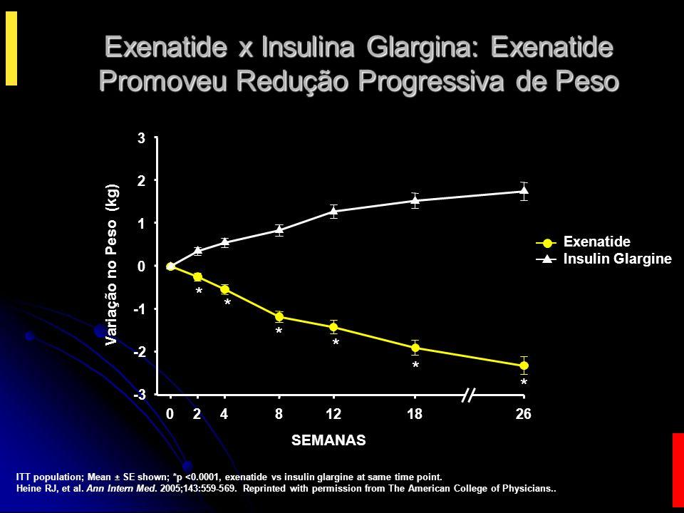 Exenatide x Insulina Glargina: Exenatide Promoveu Redução Progressiva de Peso