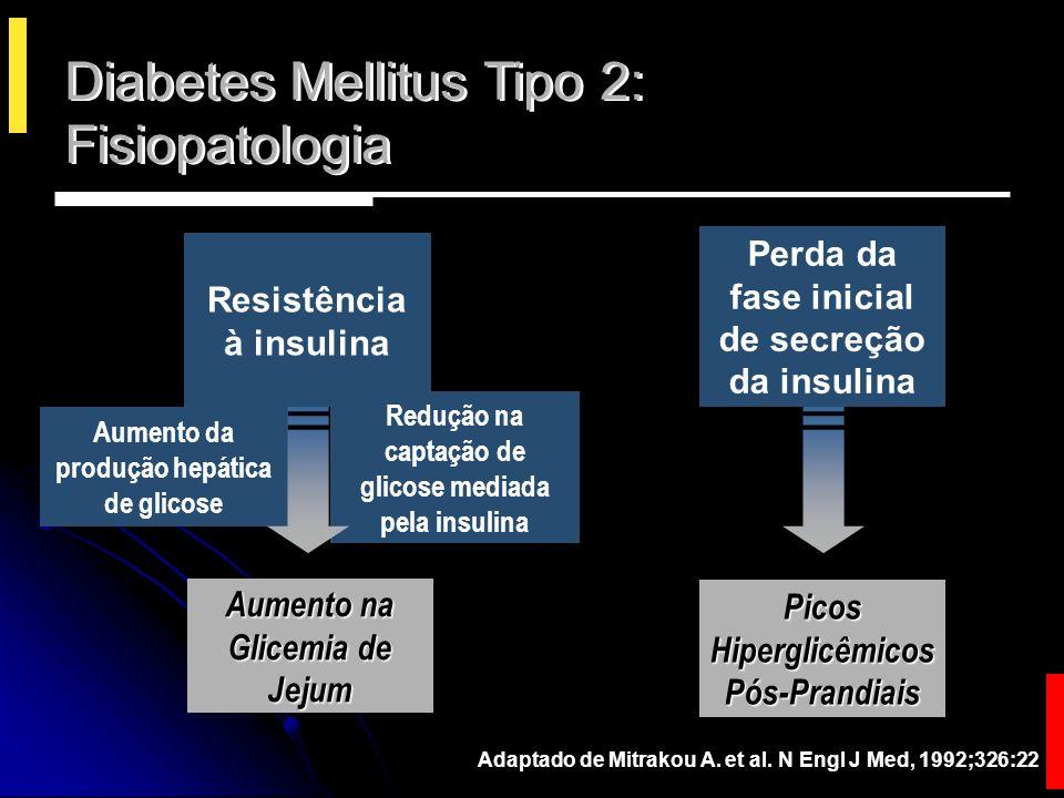 Diabetes Mellitus Tipo 2: Fisiopatologia