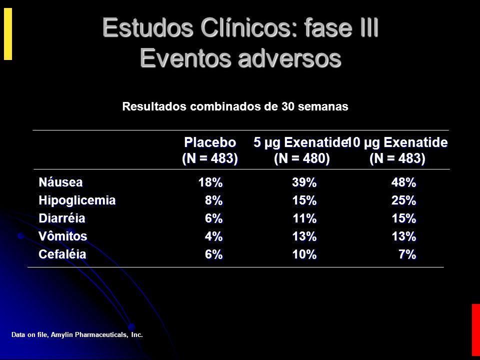 Estudos Clínicos: fase III Eventos adversos