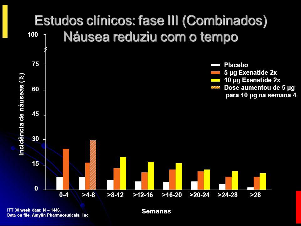 Estudos clínicos: fase III (Combinados) Náusea reduziu com o tempo