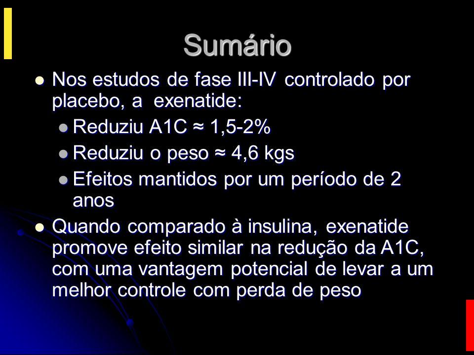 Sumário Nos estudos de fase III-IV controlado por placebo, a exenatide: Reduziu A1C ≈ 1,5-2% Reduziu o peso ≈ 4,6 kgs.