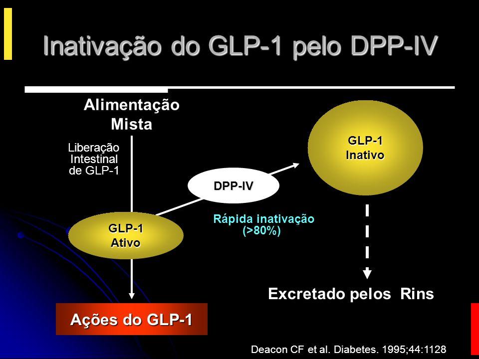 Inativação do GLP-1 pelo DPP-IV