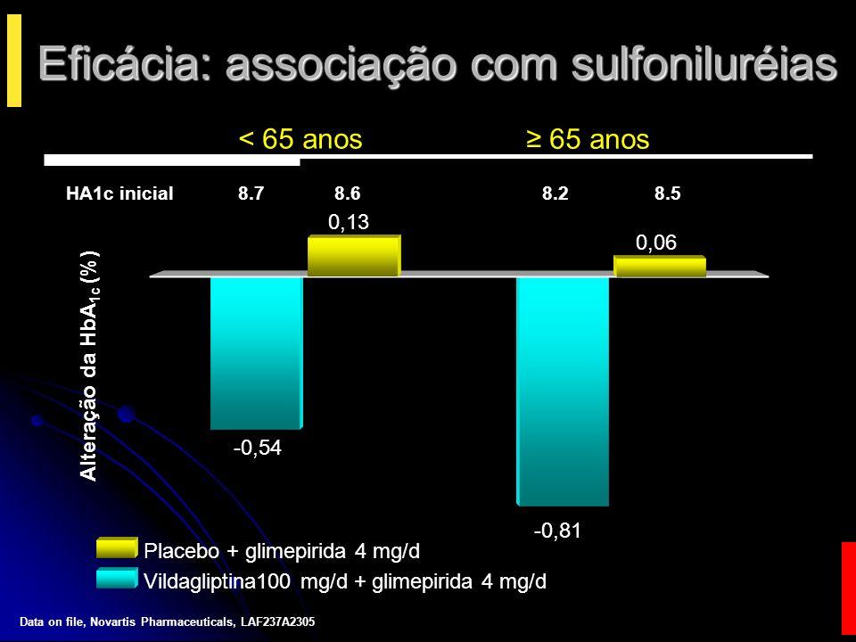 Eficácia: associação com sulfoniluréias