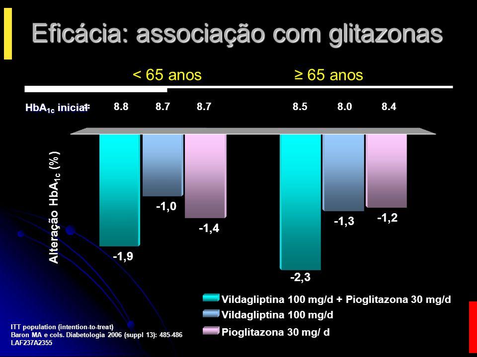 Eficácia: associação com glitazonas