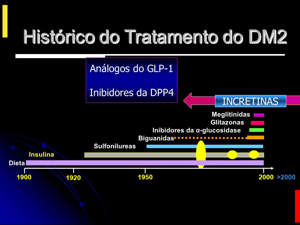 Histórico do Tratamento do DM2