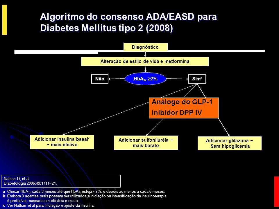 Algoritmo do consenso ADA/EASD para Diabetes Mellitus tipo 2 (2008)