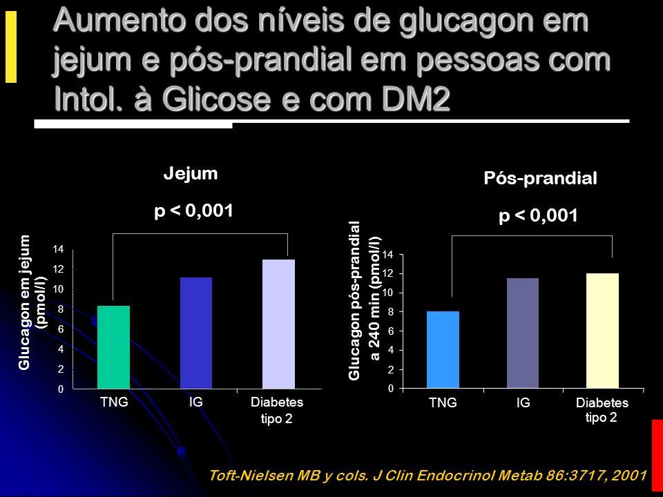 Aumento dos níveis de glucagon em jejum e pós-prandial em pessoas com Intol. à Glicose e com DM2
