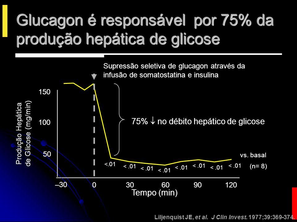 Glucagon é responsável por 75% da produção hepática de glicose