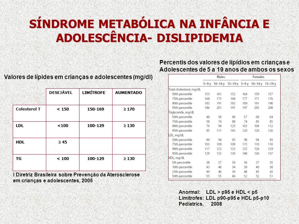 SÍNDROME METABÓLICA NA INFÂNCIA E ADOLESCÊNCIA- DISLIPIDEMIA