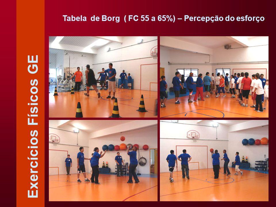Tabela de Borg ( FC 55 a 65%) – Percepção do esforço