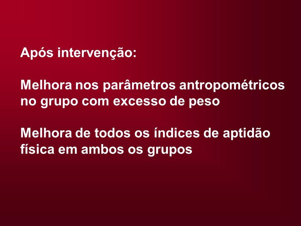 Após intervenção: Melhora nos parâmetros antropométricos no grupo com excesso de peso.
