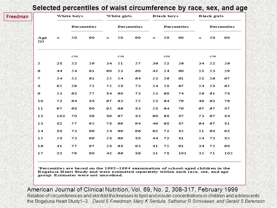 Selected percentiles of waist circumference by race, sex, and age