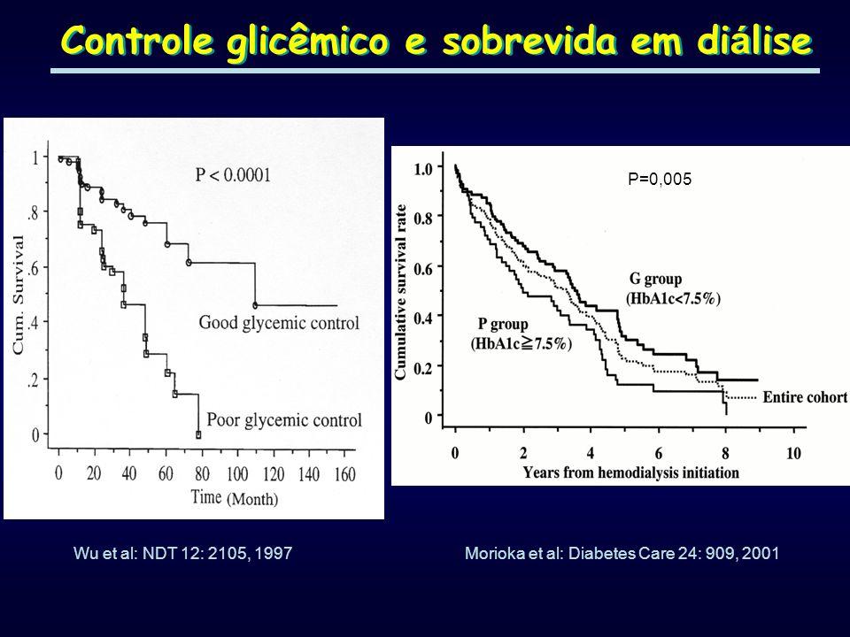 Controle glicêmico e sobrevida em diálise
