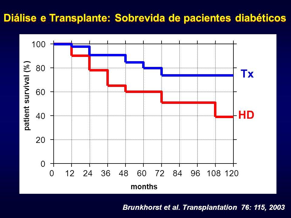 Diálise e Transplante: Sobrevida de pacientes diabéticos