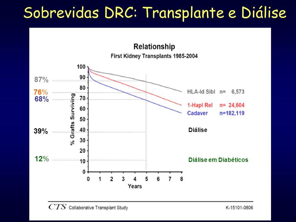 Sobrevidas DRC: Transplante e Diálise