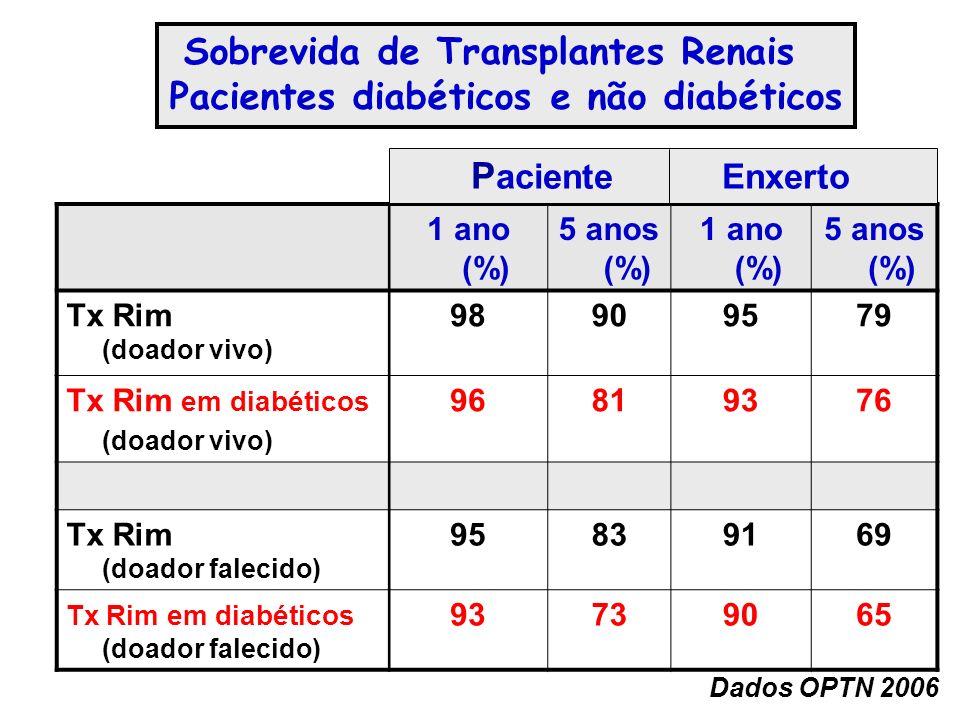 Sobrevida de Transplantes Renais Pacientes diabéticos e não diabéticos