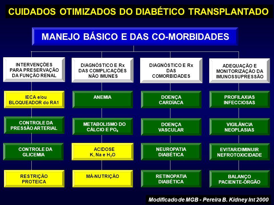 MANEJO BÁSICO E DAS CO-MORBIDADES