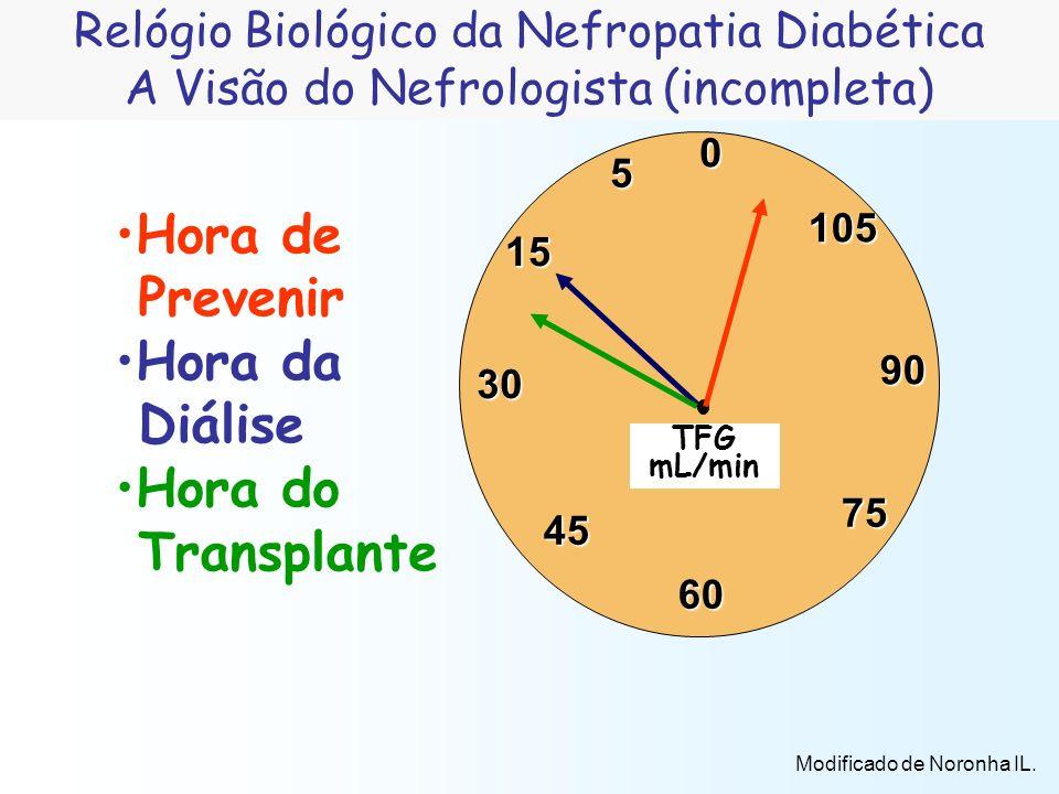 Hora de Prevenir Hora da Diálise Hora do Transplante