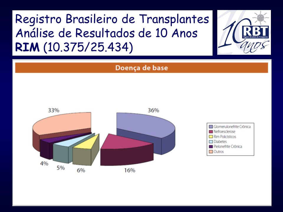 Registro Brasileiro de Transplantes