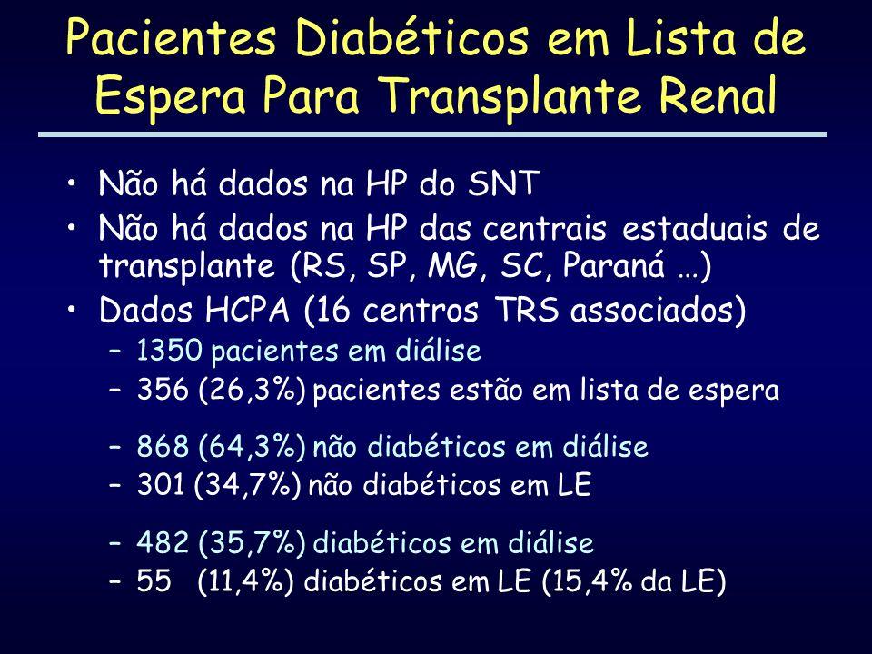 Pacientes Diabéticos em Lista de Espera Para Transplante Renal