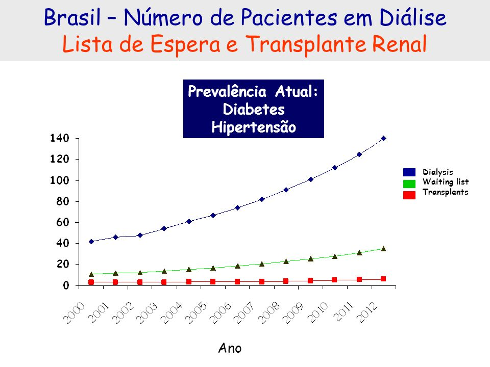 Brasil – Número de Pacientes em Diálise Lista de Espera e Transplante Renal