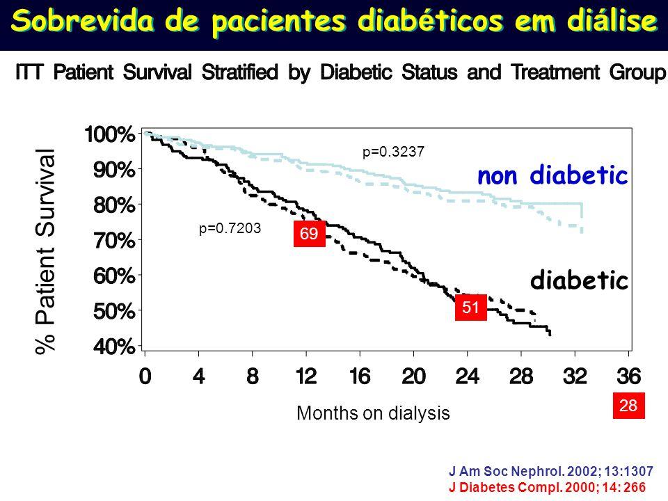 Sobrevida de pacientes diabéticos em diálise