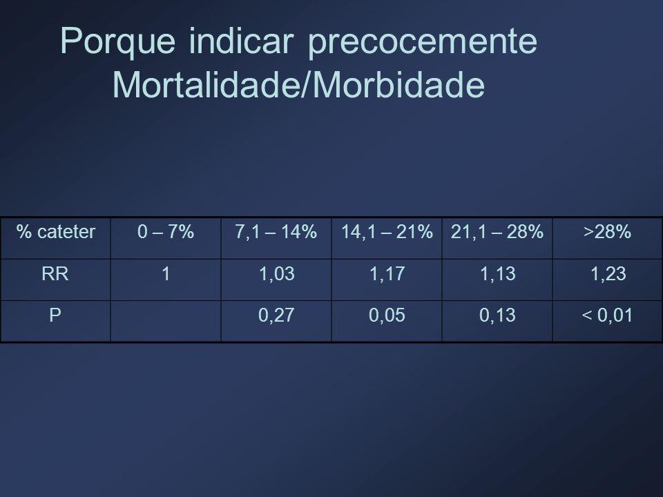 Porque indicar precocemente Mortalidade/Morbidade