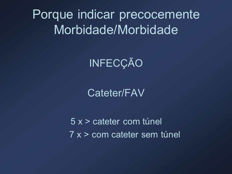 Porque indicar precocemente Morbidade/Morbidade