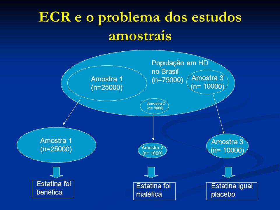ECR e o problema dos estudos amostrais