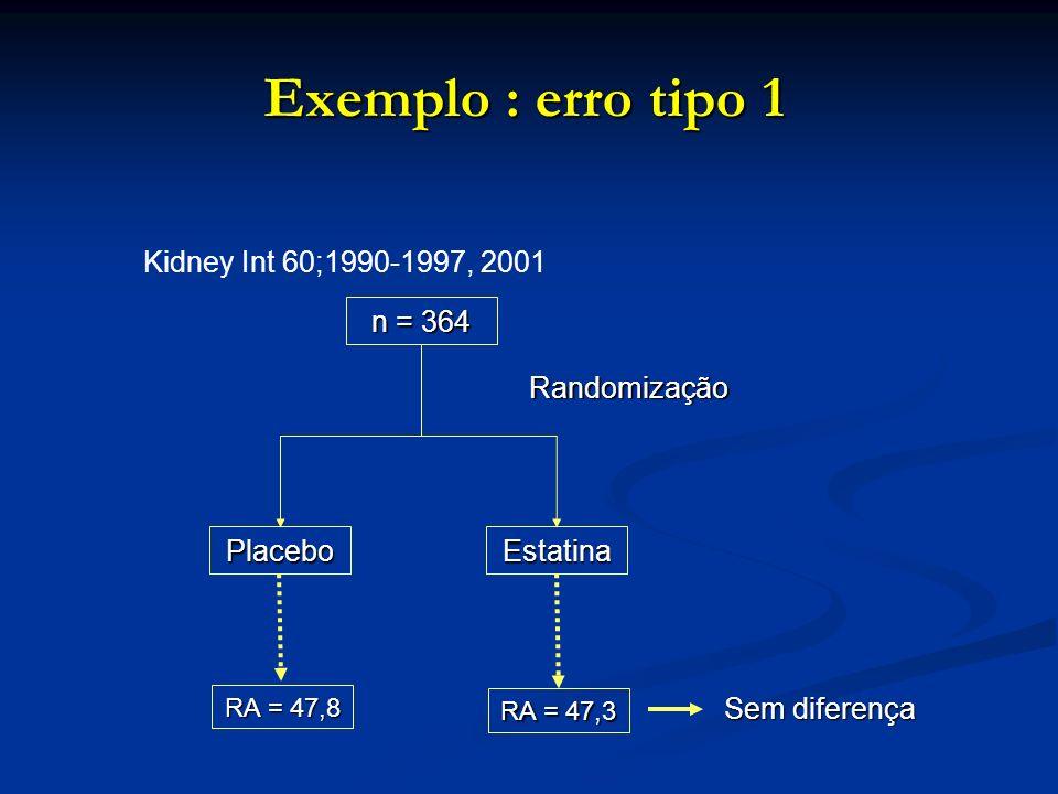 Exemplo : erro tipo 1 Kidney Int 60;1990-1997, 2001 n = 364