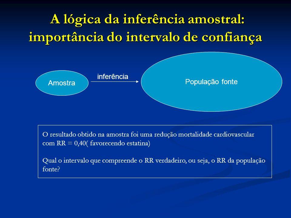 A lógica da inferência amostral: importância do intervalo de confiança