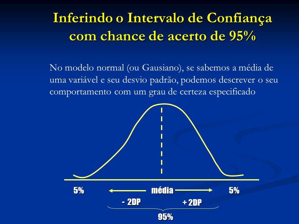 Inferindo o Intervalo de Confiança com chance de acerto de 95%