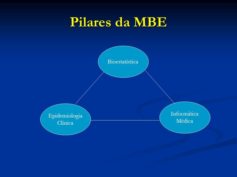 Pilares da MBE Bioestatística Informática Médica Epidemiologia Clínica