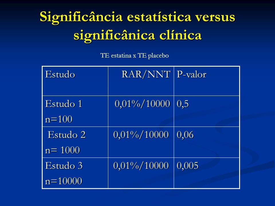 Significância estatística versus significânica clínica