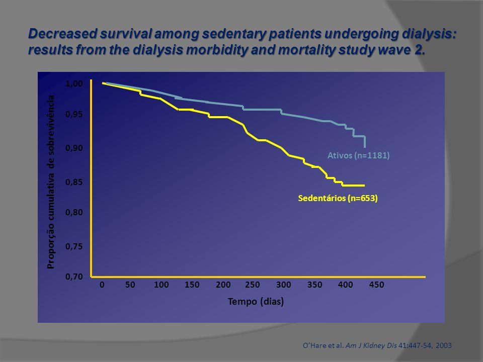 Proporção cumulativa de sobrevivência