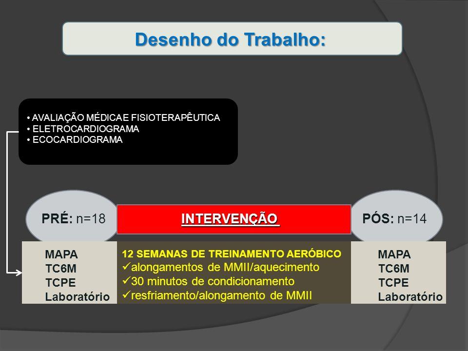 Desenho do Trabalho: PRÉ: n=18 INTERVENÇÃO PÓS: n=14 MAPA TC6M