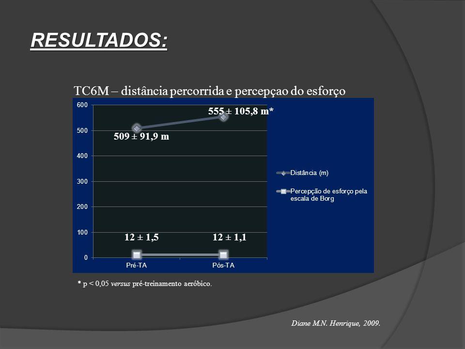 RESULTADOS: TC6M – distância percorrida e percepçao do esforço