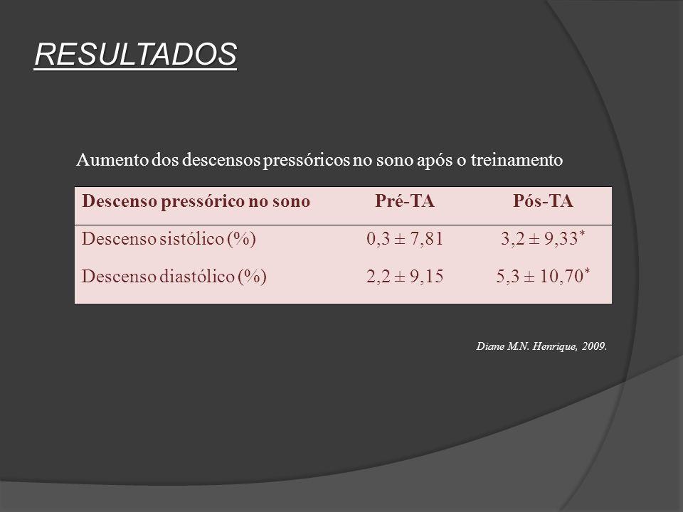 RESULTADOS Aumento dos descensos pressóricos no sono após o treinamento. Descenso pressórico no sono.