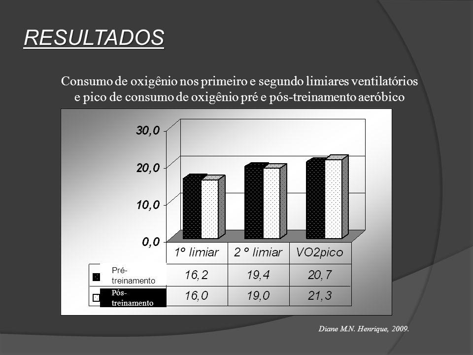 RESULTADOS Consumo de oxigênio nos primeiro e segundo limiares ventilatórios. e pico de consumo de oxigênio pré e pós-treinamento aeróbico.
