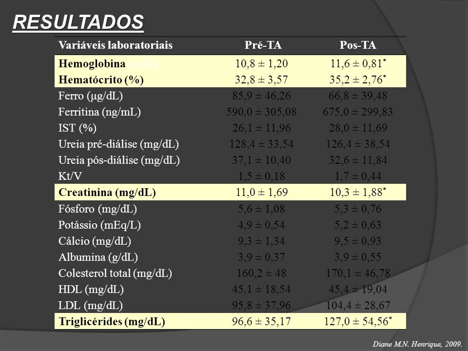 RESULTADOS Variáveis laboratoriais Pré-TA Pos-TA Hemoglobina (g/dL)