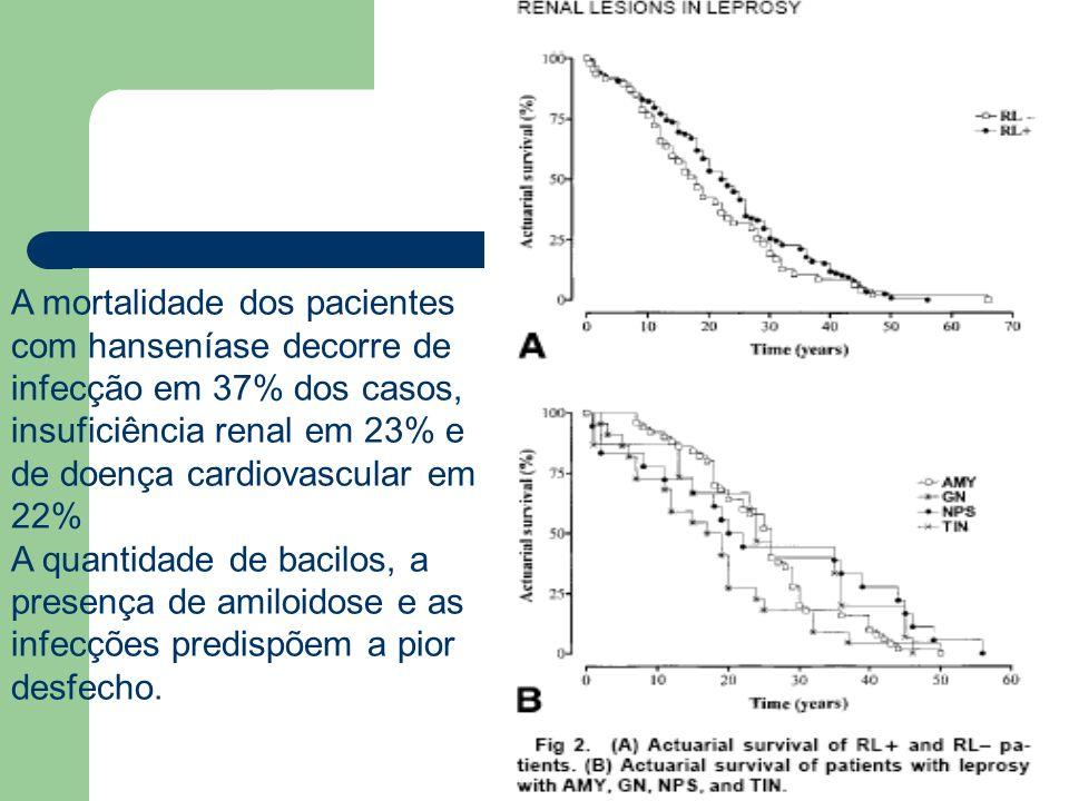 A mortalidade dos pacientes com hanseníase decorre de infecção em 37% dos casos, insuficiência renal em 23% e de doença cardiovascular em 22%