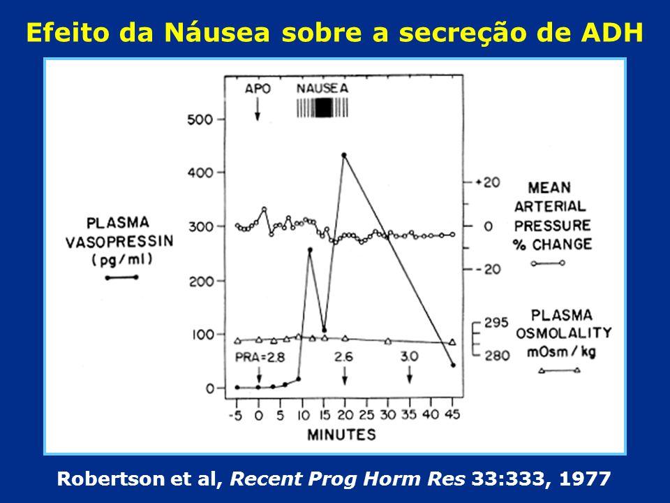 Robertson et al, Recent Prog Horm Res 33:333, 1977
